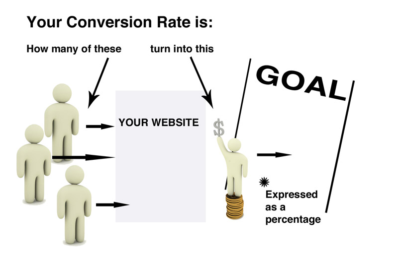 conversion-rate1