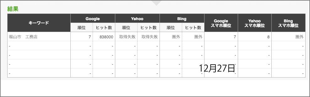福山検索対策結果 SEO対策結果